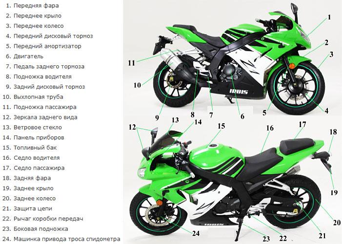 Устройство мотоцикла Irbis Z1 250